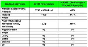 Olej kokosowy - tabela właściwości.
